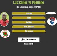 Luiz Carlos vs Pedrinho h2h player stats