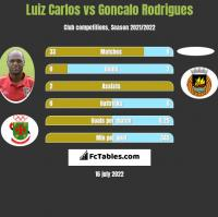 Luiz Carlos vs Goncalo Rodrigues h2h player stats