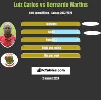Luiz Carlos vs Bernardo Martins h2h player stats