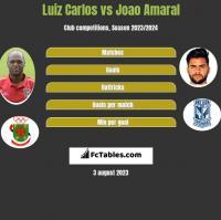 Luiz Carlos vs Joao Amaral h2h player stats