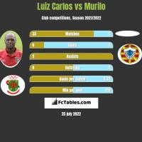 Luiz Carlos vs Murilo h2h player stats