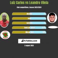Luiz Carlos vs Leandro Vilela h2h player stats