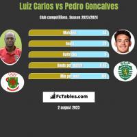 Luiz Carlos vs Pedro Goncalves h2h player stats