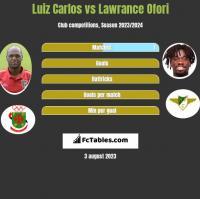 Luiz Carlos vs Lawrance Ofori h2h player stats