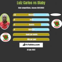 Luiz Carlos vs Diaby h2h player stats