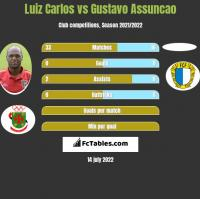 Luiz Carlos vs Gustavo Assuncao h2h player stats