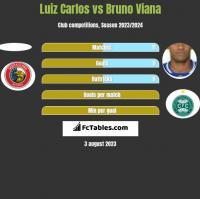 Luiz Carlos vs Bruno Viana h2h player stats