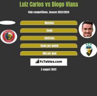 Luiz Carlos vs Diogo Viana h2h player stats