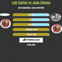Luiz Carlos vs Joao Afonso h2h player stats