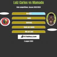 Luiz Carlos vs Mamadu h2h player stats