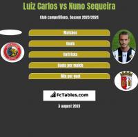 Luiz Carlos vs Nuno Sequeira h2h player stats