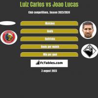 Luiz Carlos vs Joao Lucas h2h player stats