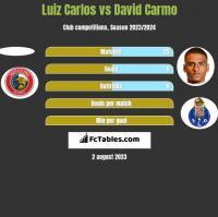 Luiz Carlos vs David Carmo h2h player stats