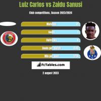 Luiz Carlos vs Zaidu Sanusi h2h player stats
