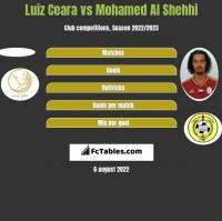 Luiz Ceara vs Mohamed Al Shehhi h2h player stats