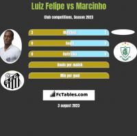 Luiz Felipe vs Marcinho h2h player stats