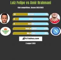 Luiz Felipe vs Amir Rrahmani h2h player stats