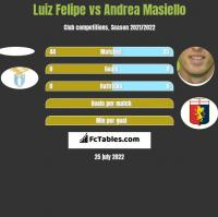 Luiz Felipe vs Andrea Masiello h2h player stats