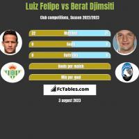 Luiz Felipe vs Berat Djimsiti h2h player stats