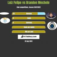 Luiz Felipe vs Brandon Mechele h2h player stats