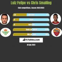 Luiz Felipe vs Chris Smalling h2h player stats