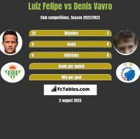 Luiz Felipe vs Denis Vavro h2h player stats