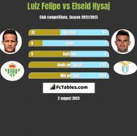 Luiz Felipe vs Elseid Hysaj h2h player stats