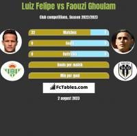 Luiz Felipe vs Faouzi Ghoulam h2h player stats