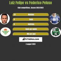 Luiz Felipe vs Federico Peluso h2h player stats