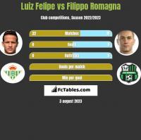 Luiz Felipe vs Filippo Romagna h2h player stats