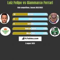 Luiz Felipe vs Giammarco Ferrari h2h player stats