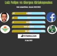 Luiz Felipe vs Giorgos Kiriakopoulos h2h player stats