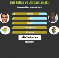 Luiz Felipe vs Jordan Lukaku h2h player stats