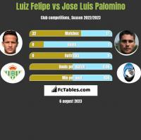 Luiz Felipe vs Jose Luis Palomino h2h player stats