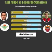 Luiz Felipe vs Leonardo Spinazzola h2h player stats