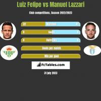 Luiz Felipe vs Manuel Lazzari h2h player stats