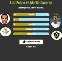 Luiz Felipe vs Martin Caceres h2h player stats