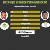 Luiz Felipe vs Mateo Pablo Musacchio h2h player stats