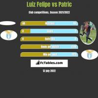 Luiz Felipe vs Patric h2h player stats