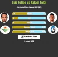 Luiz Felipe vs Rafael Toloi h2h player stats