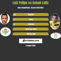 Luiz Felipe vs Senad Lulic h2h player stats