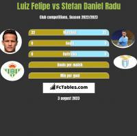Luiz Felipe vs Stefan Daniel Radu h2h player stats