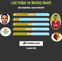 Luiz Felipe vs Wesley Hoedt h2h player stats