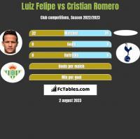 Luiz Felipe vs Cristian Romero h2h player stats