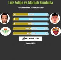 Luiz Felipe vs Marash Kumbulla h2h player stats