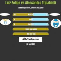 Luiz Felipe vs Alessandro Tripaldelli h2h player stats
