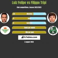 Luiz Felipe vs Filippo Tripi h2h player stats