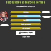 Luiz Gustavo vs Marcelo Hermes h2h player stats