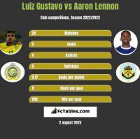 Luiz Gustavo vs Aaron Lennon h2h player stats