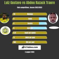 Luiz Gustavo vs Abdou Razack Traore h2h player stats